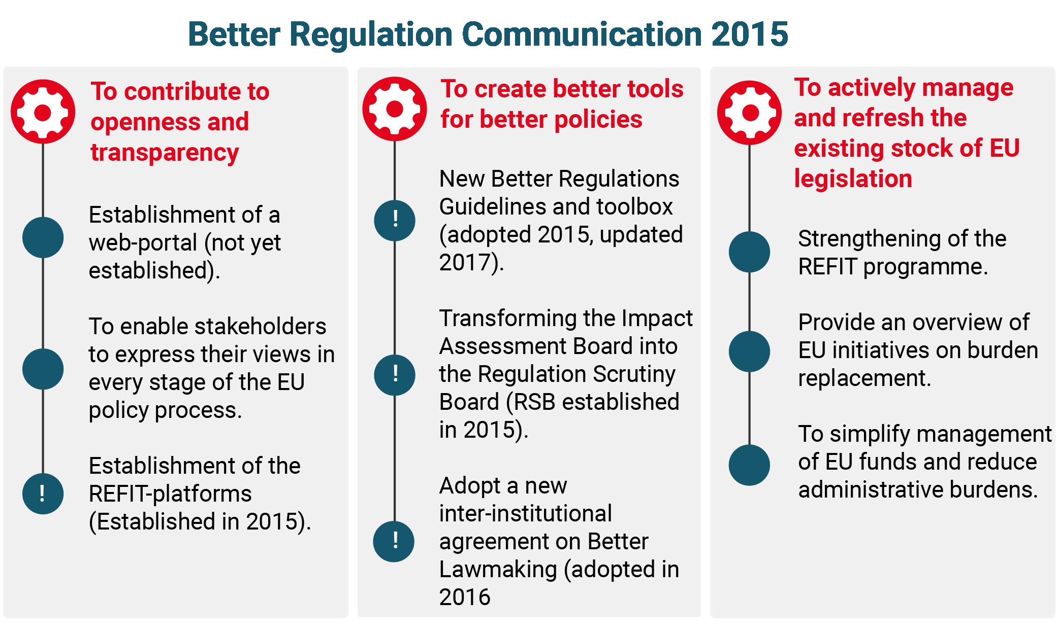 Table Better Regulation